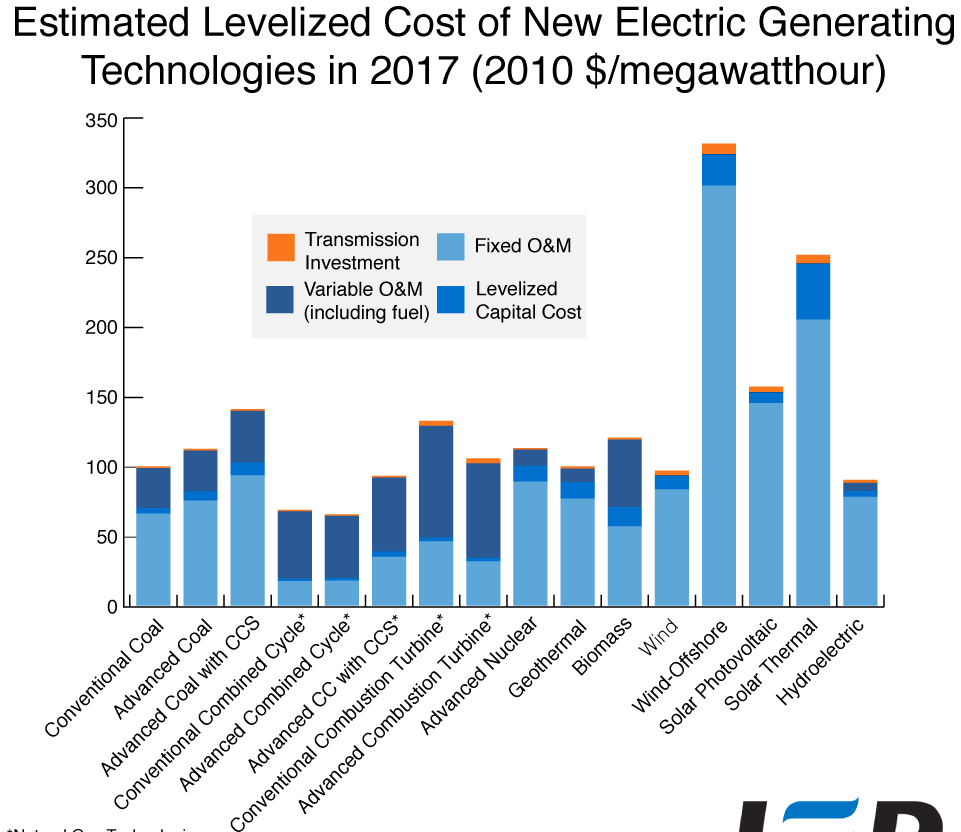 Cost comparison across energy sources